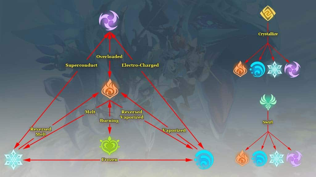 Elemental Reaction in Genshin Impact